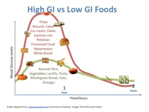 examples of low vs high GI foods
